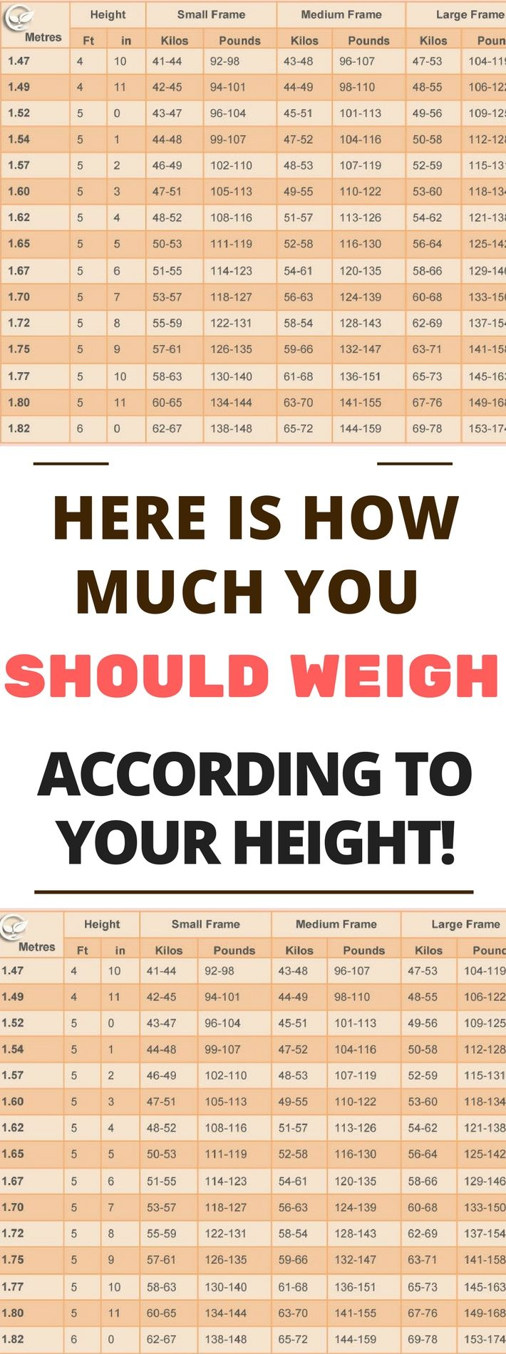Best 25 weight height chart woman ideas on pinterest healthy weight chart for women what is your ideal weight according to your body shape nvjuhfo Choice Image