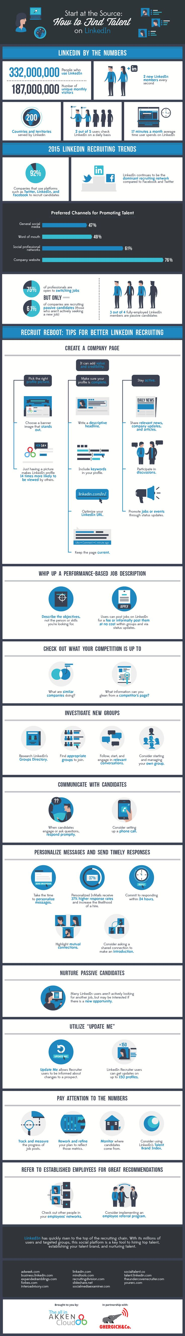 How to Find Talent on LinkedIn Infographic http://www.akkencloud.com/how-to-find-talent-on-linkedin/