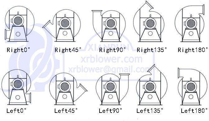 From the motor side to look the centrifugal blower, www.lxrfan.com, xrblower@gmail.com  1. If the centrifugal fan impeller clockwise rotation, it is right. The air outlet towards to the left horizontally: right 0, the angle changes along the clockwise direction.   2. If the centrifugal fan impeller anti-clockwise rotation, it is left. The air outlet towards to the right horizontally: left 0, the angle changes along the anti-clockwise direction.