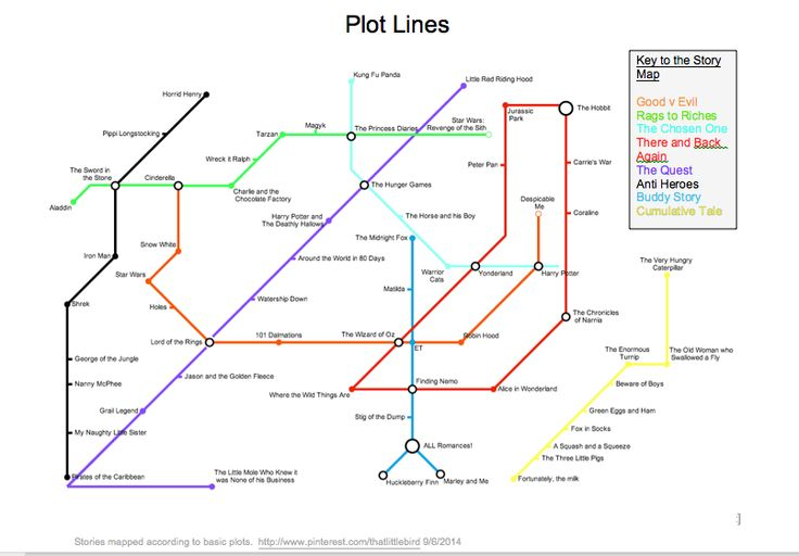 I've made a map of Children's Stories, according to the basic plot type they follow. Plot lines adapted from work by Pie Corbett and Christopher Booker's 7 Basic Plots. Made using the beno.org.uk metromapcreator. I'm using it with my writing groups. Feel free to borrow it! :)