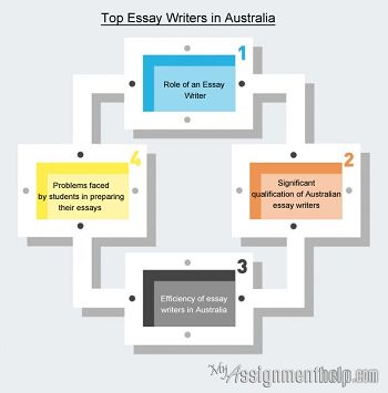 Essay writing service at EssaySutra com    Best ideas about Writing Services on Pinterest   Assignment writing  service  Paper writing service and Resume writing services