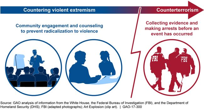 ARCHIVE - IISCA: Countering Violent Extremism USA authorities: Acti...