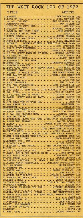 Top songs 1972; Wow- how many of these do you remember the words to? Back when AM radio was king.