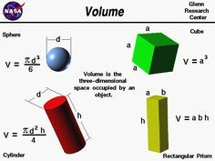 Computer drawings of several objects. The equations for the  volume of a sphere, cylinder, cube and rectangular prism are given.