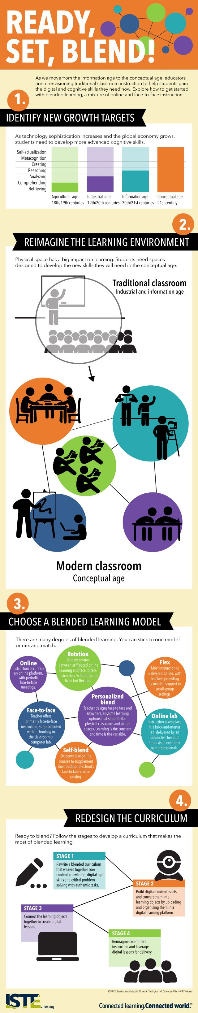 steps to create a blended learning classroom