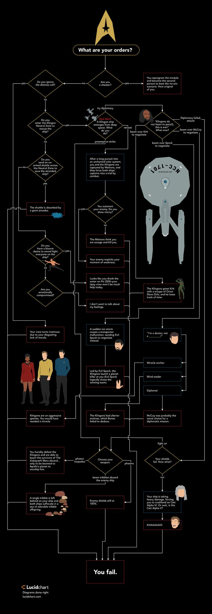 Think you have what it takes to Live Long And Prosper? Put your Star Trek instincts to the test with this Kobayashi Maru flowchart!