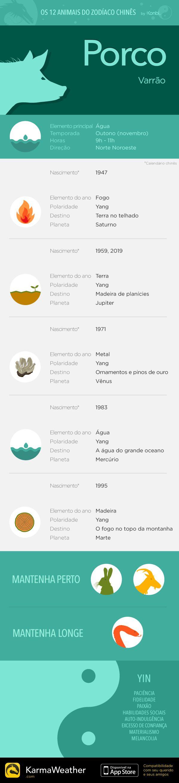 Principais características do signo do zodíaco chinês do Porco, duodécimo animal do horóscopo chinês. Obtenha o aplicativo KarmaWeather, disponível gratuitamente na App Store