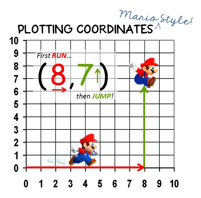 Math 5.G.1 - Learning about Coordinate Planes with Mario! This is a lesson put online for her students. It's very, very good! Includes videos and engaging pictures with clear instructions.