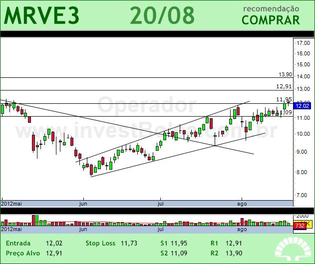 MRV - MRVE3 - 20/08/2012 #MRVE3 #analises #bovespa