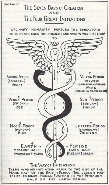The Caduceus of Hermes, Max Heindel