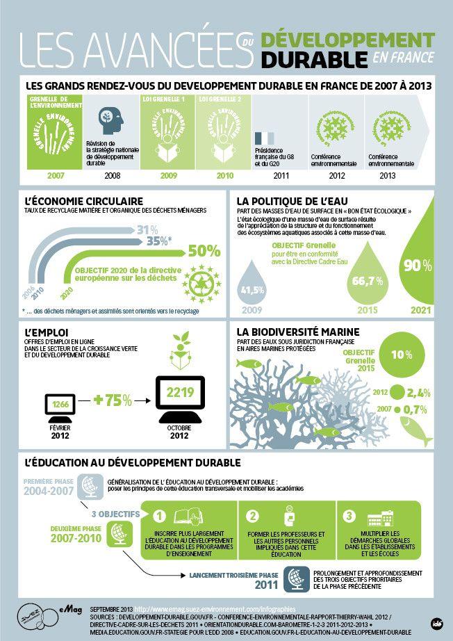 Infographie - Les avancées du développement durable en France