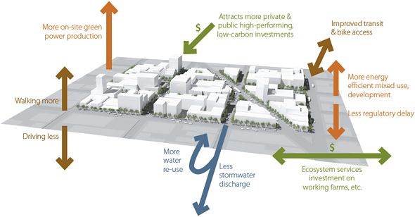 example urban grid diagram showing how high performing private development, public policy support and green infrastructure could potentially...