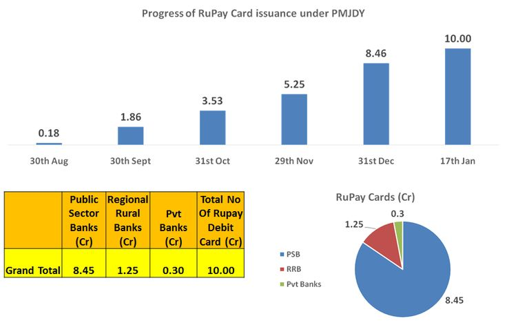 #Rupay cards issued to more than 10 Crore beneficiaries: @FinMinIndia #PMJDY #PMJanDhanYojana