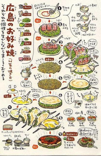 Recipe for Okonomiyaki