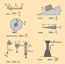 best 20 mechanical advantage ideas on pinterest. Black Bedroom Furniture Sets. Home Design Ideas