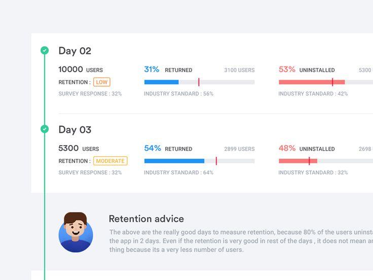 Retention Tracker by Udhaya chandran | Baspixels