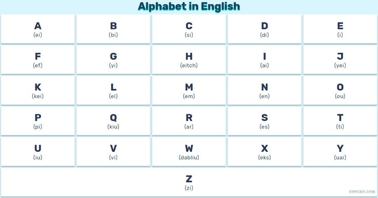 English alphabet with pronunciation a complete lists with examples in Images and Lists