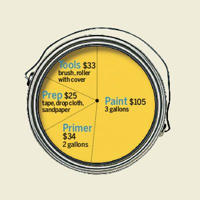 How Much Will It Cost To Paint A Room? Expect To Pay About $197 To
