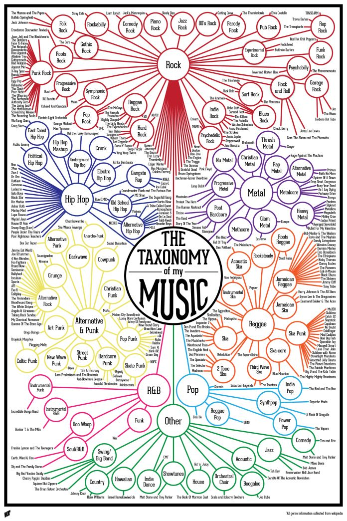 Taxonomy of my Music