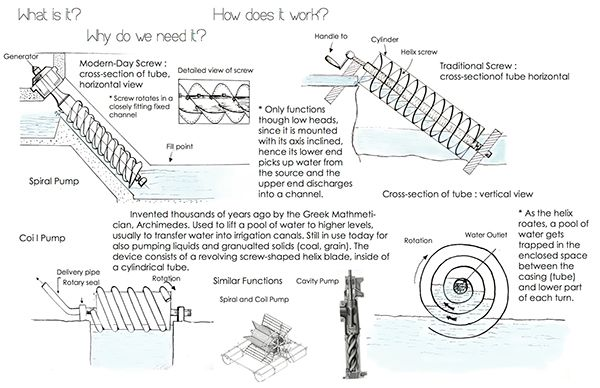 how to make a simple archimedes screw