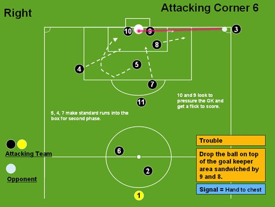 Attacking Corner 6 (Trouble) - Professional Soccer Coaching