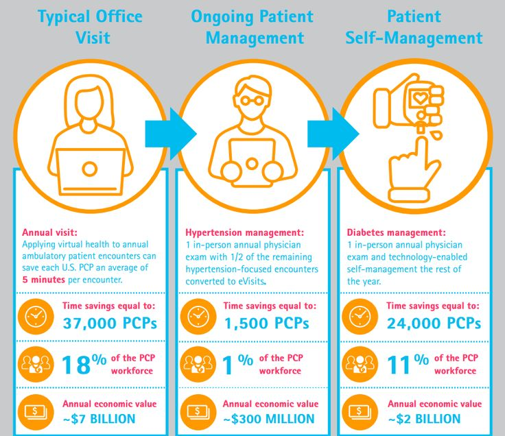 Accenture: Digital Health Solutions Could Save Primary Care $10B Annually