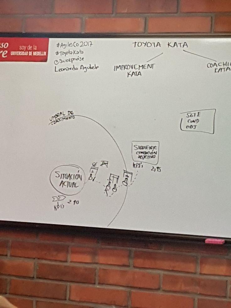 #ToyotaKata para desarrollar un hábito de mejora continua (#kaizen) en AgilesColombia   #agilesco2017 #FelizSabado