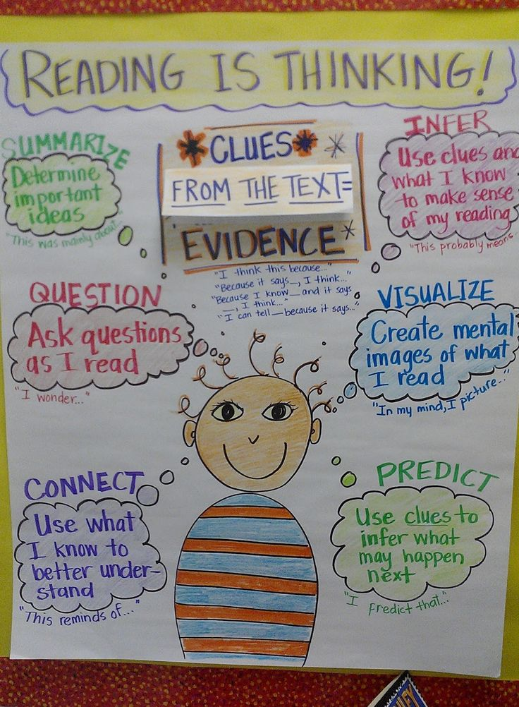READING STRATEGIES THAT WORK: Reading is Thinking chart