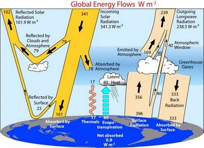 How Does the Greenhouse Effect Work? diagram of Earth's energy balance