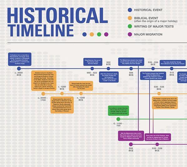 4 Historical Timeline Template Historical Timeline