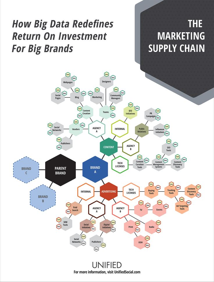 mkt 421 supply chain Operations and supply chain mgt all major courses  students may take either mgt 421 or mgt 460l: social entrepreneurship electives:.