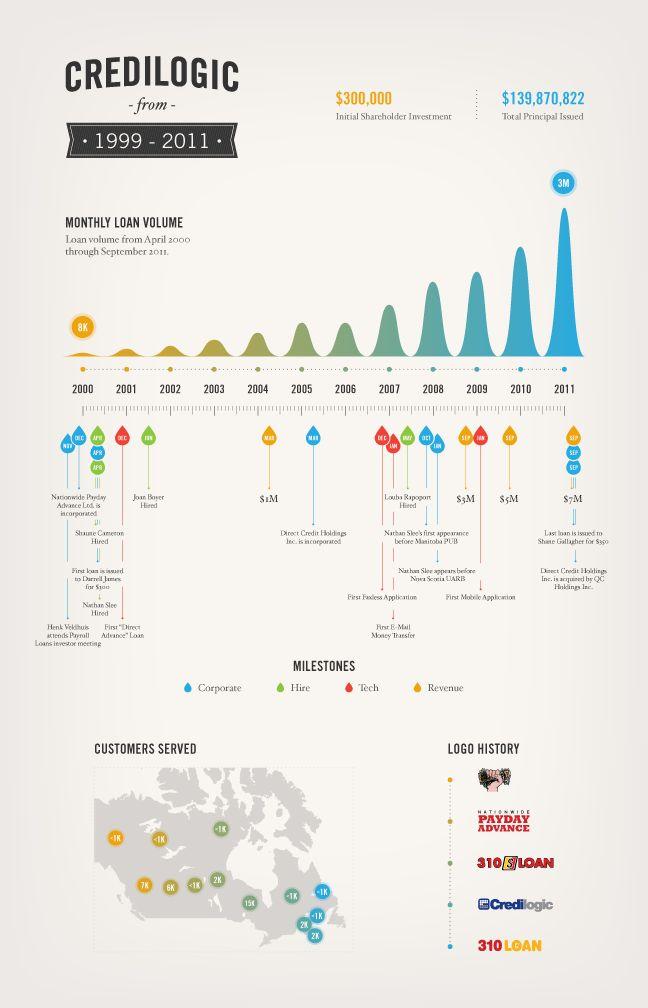 #timeline #infographics #datavisualization
