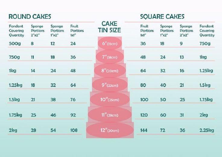 What Size Wedding Cake Do I Need: 20 Best Cake Size Serving Sizes Images On Pinterest