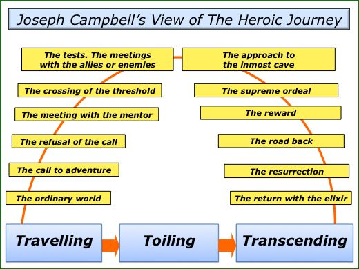 a review of archetypal hero journey I tend not to use the archetypes deliberately, even though i'm a huge fan of the  hero's journey style of writing rather than say, it's time to cross a threshold so i .
