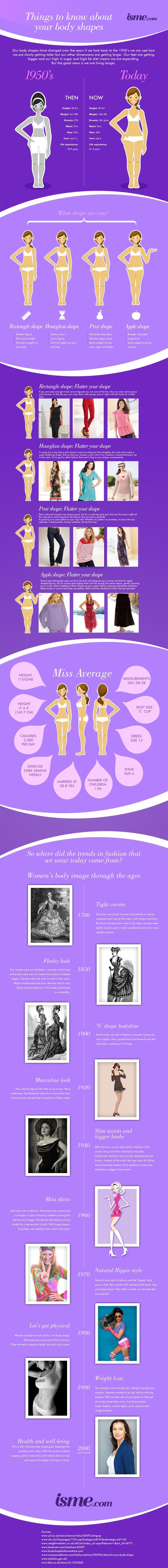 have look at this interesting body shape infographic to find our Miss averages weight and shoes size and how it has changed over the last 50 years