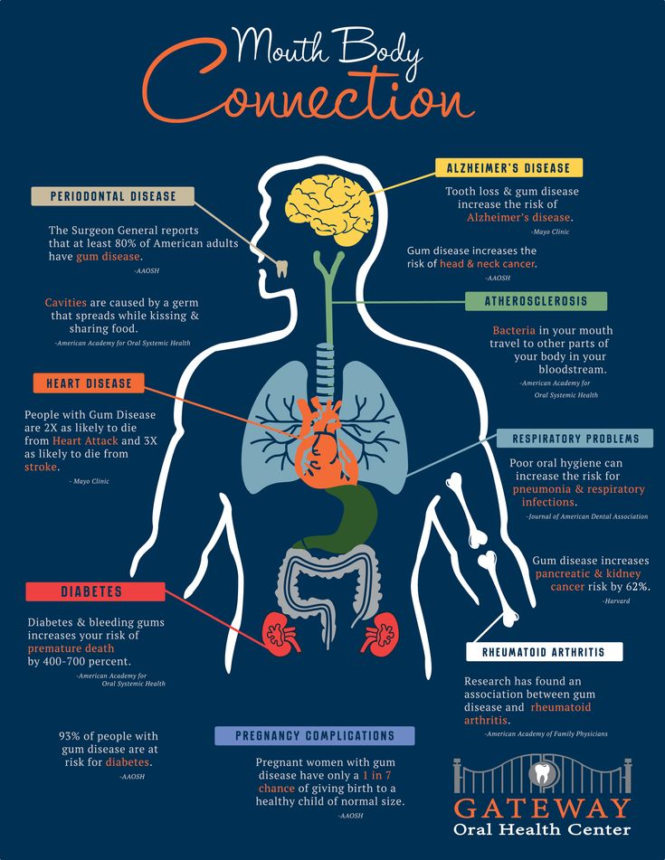 The Effects of Poor Dental Hygiene on Your Body - Radiant ...