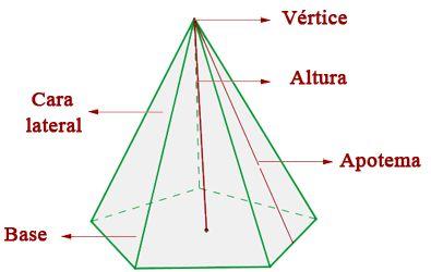 Pirámides  Poliedros cuya base es un polígono cualquiera y cuyas caras laterales son triángulos con un vértice común, que es el vértice de la pirámide.
