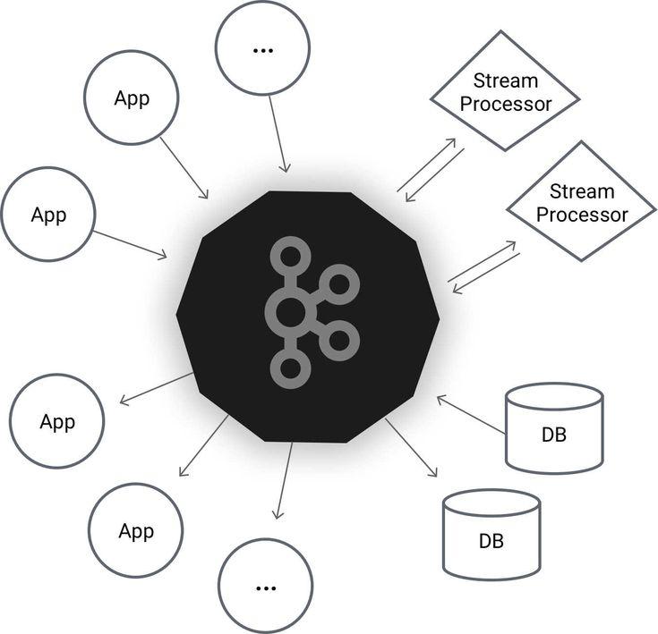 Apache Kafka Adds New Streams API