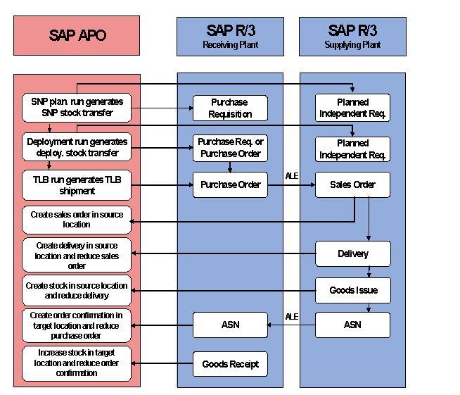 Image94gif (479×359) sap flow images Pinterest - best of business blueprint sap co