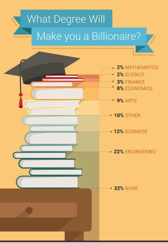 Billionaire-Degree-Graphic