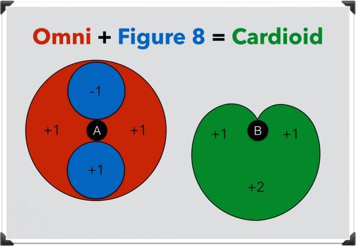 Cardioid Polar Pattern http://ehomerecordingstudio.com/microphone-polar-patterns/