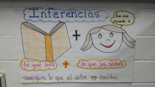 Inferencias anchor chart