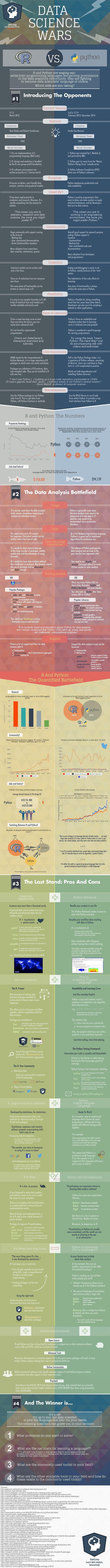 Data Science Wars: R versus Python - Data Science Central
