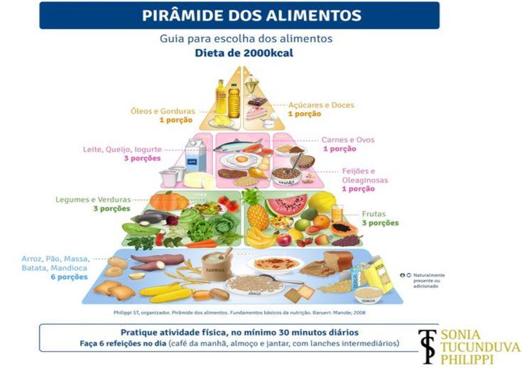 Entendendo a pirâmide de alimentos