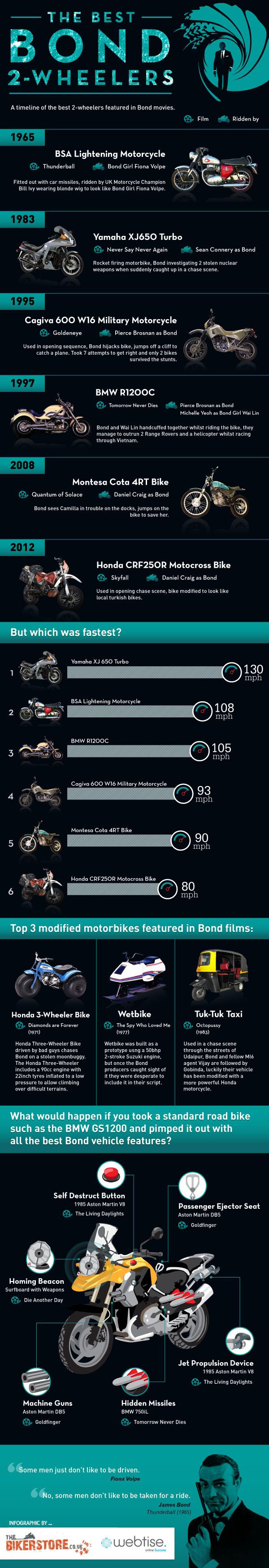 At timeline of the best 2-wheelers featured in Bond movies through-out James Bond's history.