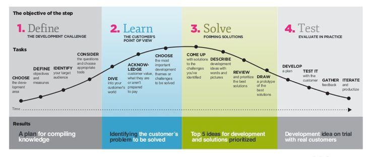 Service Design Process.   http://www.slideshare.net/fred.zimny/service-design-toolkit-english/4