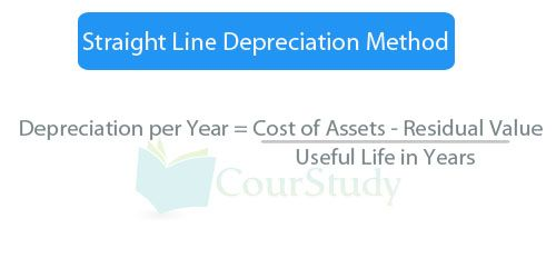 Straight Line Depreciation Method can easily be calculated by using cost of assets that were purchased, its residual value and its useful life in years.