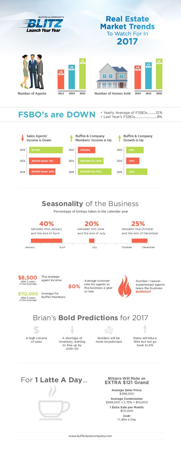 Wondering where the market is headed in 2017?  Here's the top trends to watch for!  Download this infographic and share with other agents who want to leverage the rhythm of the business to close more deals in 2017!  #buffiniblitz #realestate #trends #2017 #market #economy #infographic