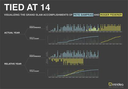 30 new outstanding examples of data visualization