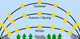 sun path diagram winter solstice - Google Search